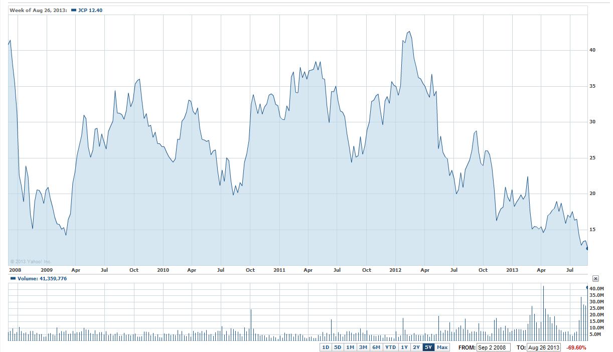 Jcp Stock Graph 08302013 Fiveyear